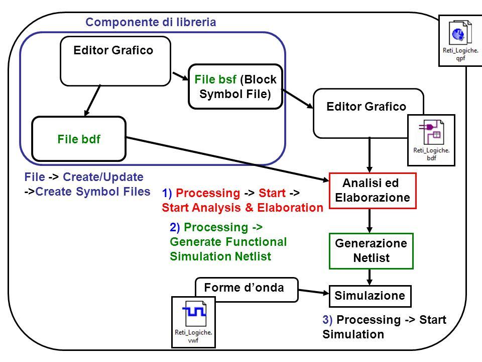 Editor Grafico Generazione Netlist Analisi ed Elaborazione Simulazione Forme donda 1) Processing -> Start -> Start Analysis & Elaboration 2) Processin