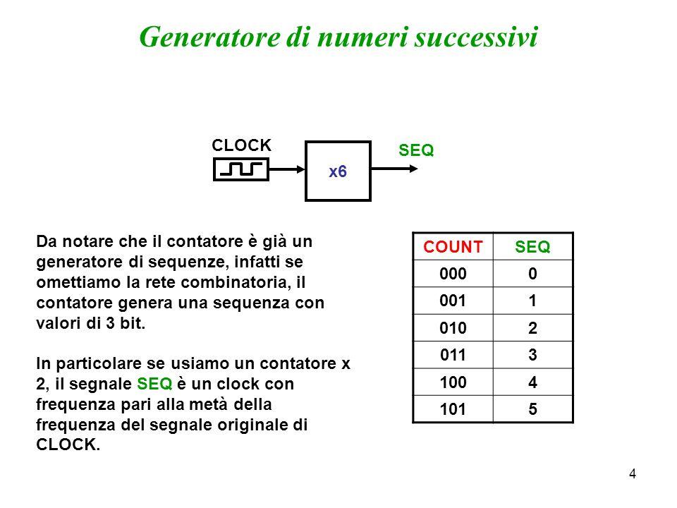 4 COUNTSEQ 0000 0011 0102 0113 1004 1015 x6 SEQ CLOCK Generatore di numeri successivi Da notare che il contatore è già un generatore di sequenze, infatti se omettiamo la rete combinatoria, il contatore genera una sequenza con valori di 3 bit.