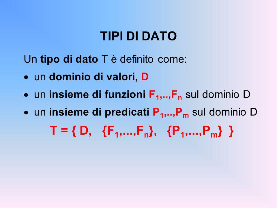 TIPI DI DATO Un tipo di dato T è definito come: un dominio di valori, D un insieme di funzioni F 1,..,F n sul dominio D un insieme di predicati P 1,..
