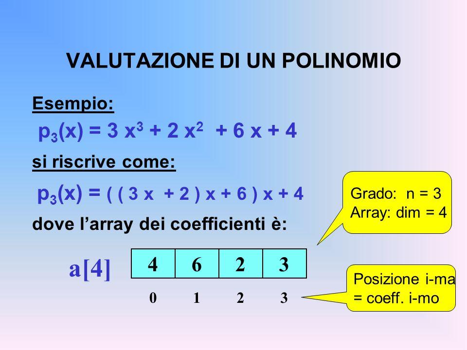 VALUTAZIONE DI UN POLINOMIO Esempio: p 3 (x) = 3 x 3 + 2 x 2 + 6 x + 4 si riscrive come: p 3 (x) = ( ( 3 x + 2 ) x + 6 ) x + 4 dove larray dei coefficienti è: 4623 a[4] 0123 Grado: n = 3 Array: dim = 4 Posizione i-ma = coeff.