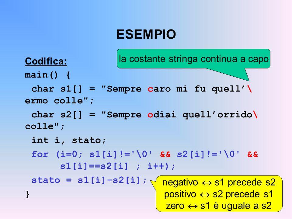 ESEMPIO Codifica: main() { char s1[] = Sempre caro mi fu quell\ ermo colle ; char s2[] = Sempre odiai quellorrido\ colle ; int i, stato; for (i=0; s1[i]!= \0 && s2[i]!= \0 && s1[i]==s2[i] ; i++); stato = s1[i]-s2[i]; } negativo s1 precede s2 positivo s2 precede s1 zero s1 è uguale a s2 la costante stringa continua a capo