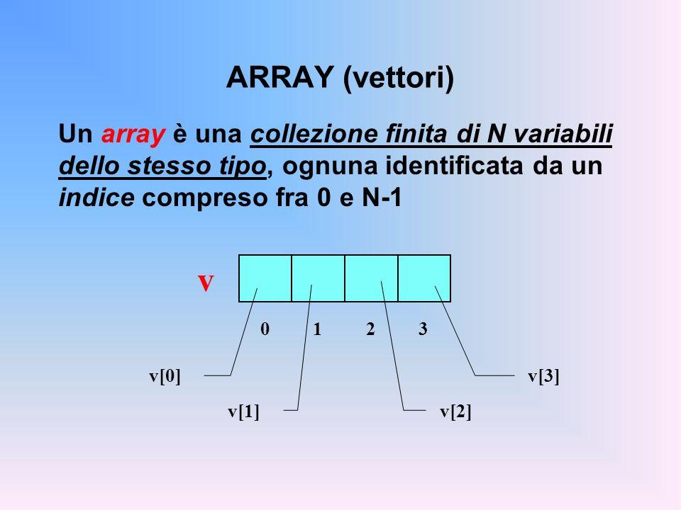 ARRAY (vettori) Un array è una collezione finita di N variabili dello stesso tipo, ognuna identificata da un indice compreso fra 0 e N-1 v 0123 v[0] v[1] v[2] v[3]