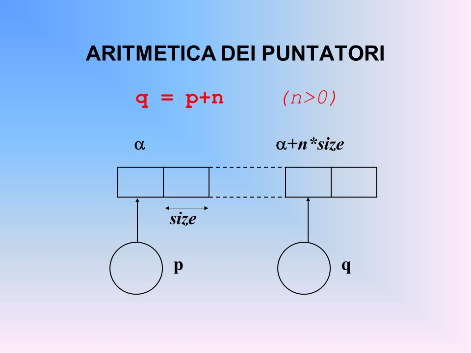 ARITMETICA DEI PUNTATORI q = p+n (n>0) p q +n*size size