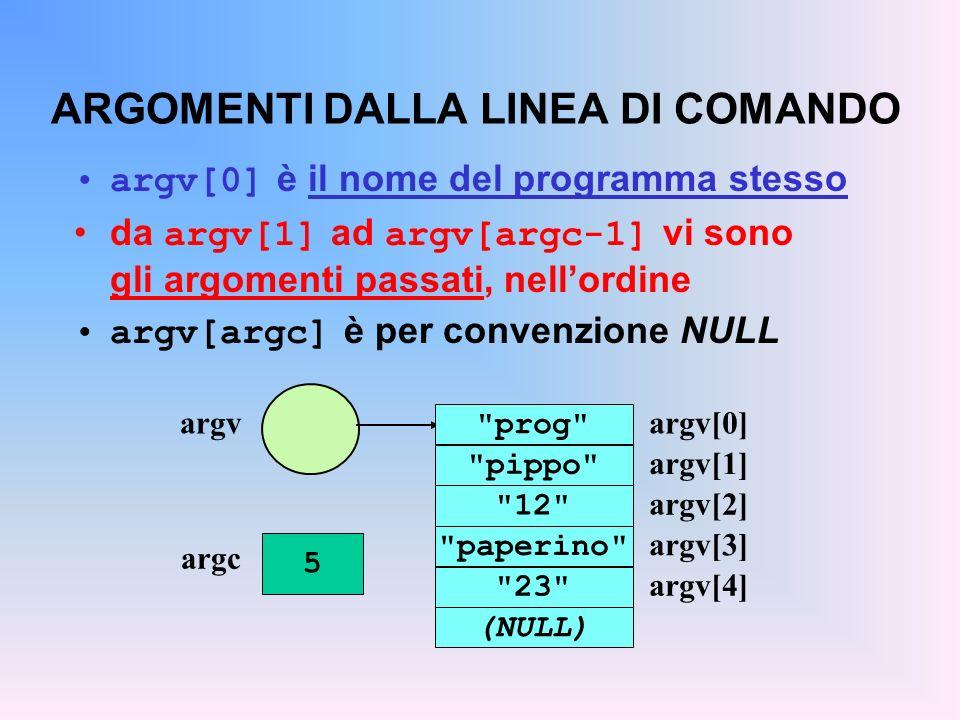 ARGOMENTI DALLA LINEA DI COMANDO argv[0] è il nome del programma stesso da argv[1] ad argv[argc-1] vi sono gli argomenti passati, nellordine argv[argc] è per convenzione NULL argvargv[0] prog pippo 12 paperino 23 (NULL) argv[1] argv[2] argv[3] argv[4] argc 5
