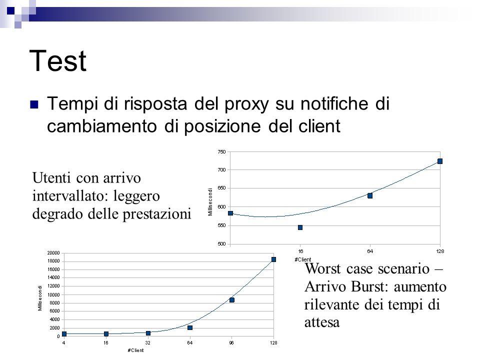 Test Tempi di risposta del proxy su notifiche di cambiamento di posizione del client Utenti con arrivo intervallato: leggero degrado delle prestazioni