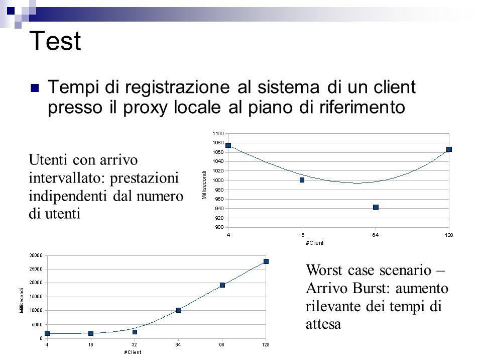 Test Tempi di registrazione al sistema di un client presso il proxy locale al piano di riferimento Utenti con arrivo intervallato: prestazioni indipen