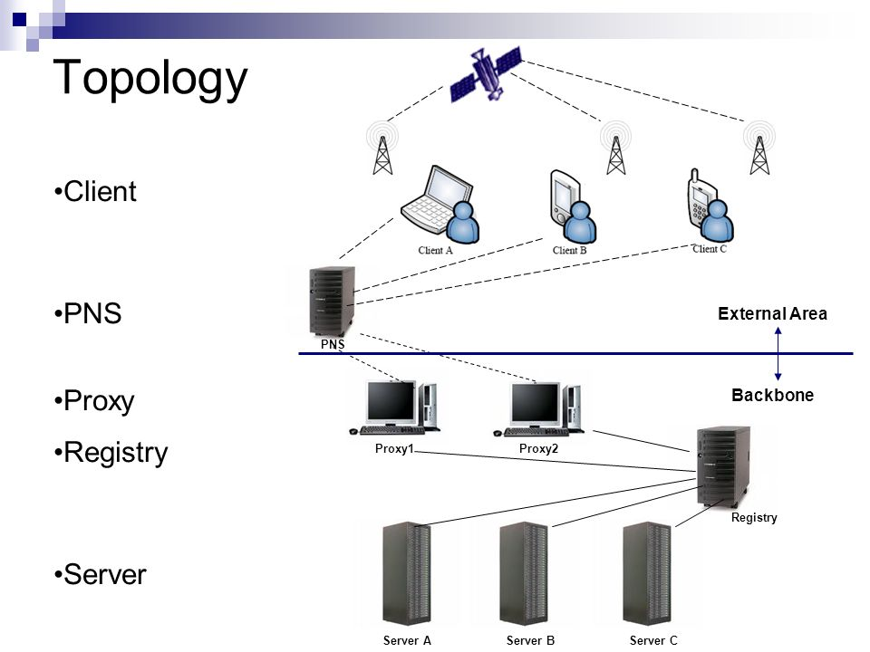 Topology PNS Proxy2Proxy1 Registry Server CServer BServer A Client PNS Proxy Registry Server External Area Backbone