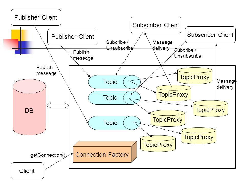 Procedura di amministrazione NAMESPACE Topic1 Topic2 Topic3 Connection Factory 1: bind Client 2: lookup Message Service Provider 3: connection Sistema di Nomi