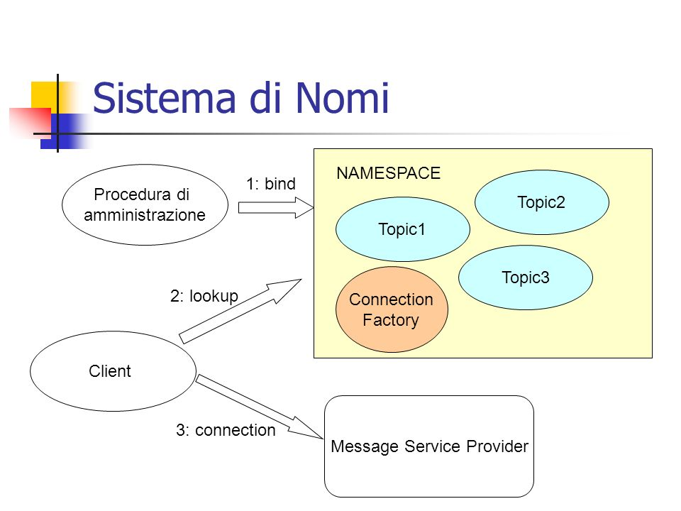 Procedura di amministrazione NAMESPACE Topic1 Topic2 Topic3 Connection Factory 1: bind Client 2: lookup Message Service Provider 3: connection Sistema di Nomi