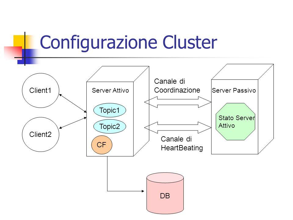 Server Attivo Topic1 Topic2 CF Client1 Client2 Server Passivo Canale di Coordinazione Canale di HeartBeating DB Failure Topic1 Topic2 CF Failover
