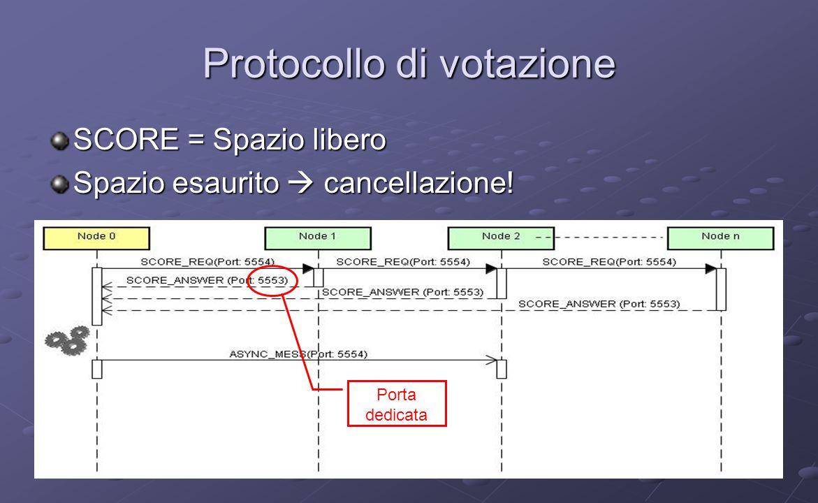 Protocollo di votazione SCORE = Spazio libero Spazio esaurito cancellazione! Porta dedicata