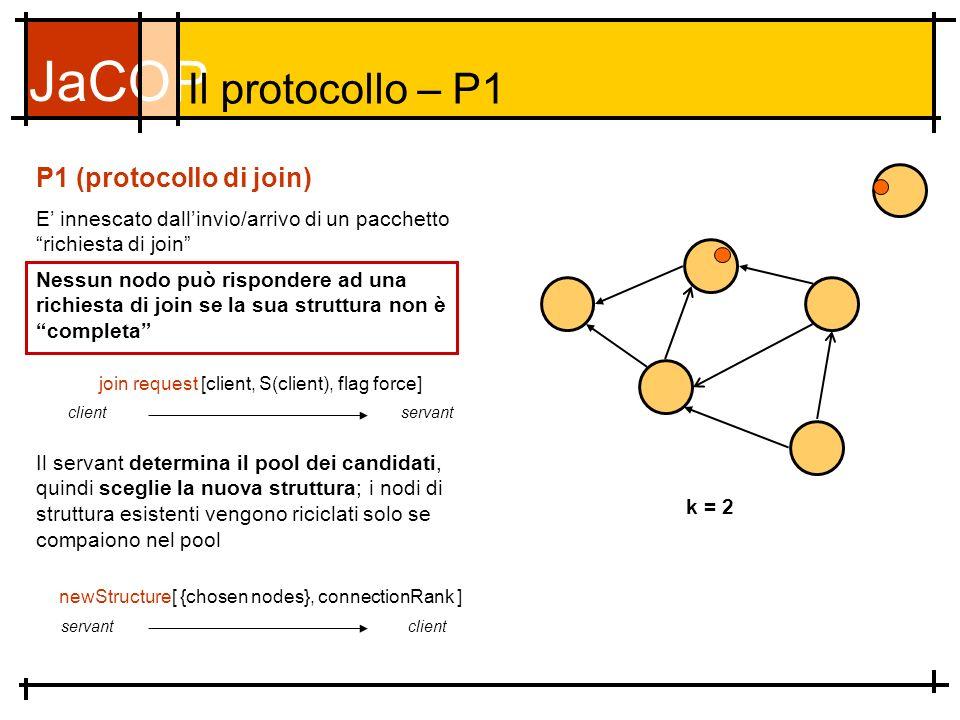 JaCOP Il protocollo – P1 E innescato dallinvio/arrivo di un pacchetto richiesta di join P1 (protocollo di join) k = 2 join request [client, S(client), flag force] clientservant Il servant determina il pool dei candidati, quindi sceglie la nuova struttura; i nodi di struttura esistenti vengono riciclati solo se compaiono nel pool newStructure[ {chosen nodes}, connectionRank ] servantclient Nessun nodo può rispondere ad una richiesta di join se la sua struttura non è completa