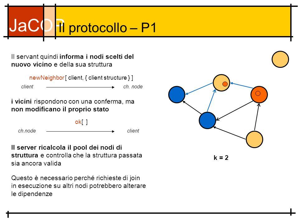 JaCOP Il protocollo – P1 Il servant quindi informa i nodi scelti del nuovo vicino e della sua struttura k = 2 newNeighbor [ client, { client structure } ] clientch.