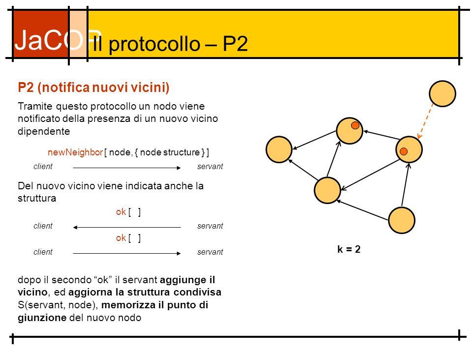 JaCOP Il protocollo – P2 Tramite questo protocollo un nodo viene notificato della presenza di un nuovo vicino dipendente P2 (notifica nuovi vicini) k = 2 newNeighbor [ node, { node structure } ] clientservant dopo il secondo ok il servant aggiunge il vicino, ed aggiorna la struttura condivisa S(servant, node), memorizza il punto di giunzione del nuovo nodo ok [ ] clientservant Del nuovo vicino viene indicata anche la struttura ok [ ] clientservant