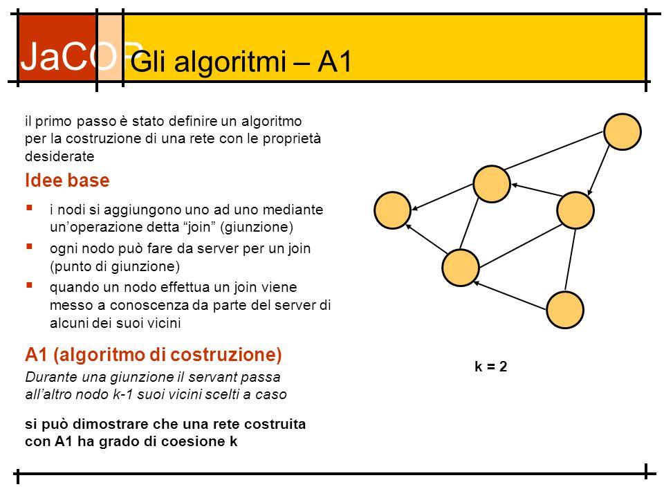 JaCOP Gli algoritmi – A1 i nodi si aggiungono uno ad uno mediante unoperazione detta join (giunzione) ogni nodo può fare da server per un join (punto di giunzione) quando un nodo effettua un join viene messo a conoscenza da parte del server di alcuni dei suoi vicini Idee base il primo passo è stato definire un algoritmo per la costruzione di una rete con le proprietà desiderate A1 (algoritmo di costruzione) Durante una giunzione il servant passa allaltro nodo k-1 suoi vicini scelti a caso si può dimostrare che una rete costruita con A1 ha grado di coesione k k = 2
