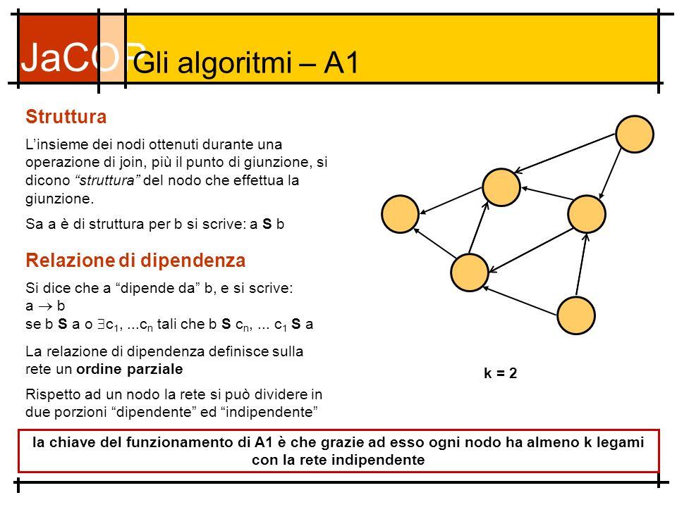 JaCOP Gli algoritmi – A1 Struttura Linsieme dei nodi ottenuti durante una operazione di join, più il punto di giunzione, si dicono struttura del nodo che effettua la giunzione.