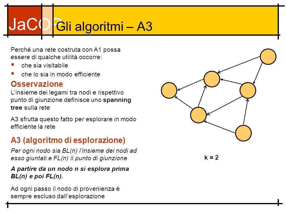 JaCOP Gli algoritmi – A3 che sia visitabile che lo sia in modo efficiente Osservazione Perché una rete costruta con A1 possa essere di qualche utilità occorre: A3 (algoritmo di esplorazione) Per ogni nodo sia BL(n) linsieme dei nodi ad esso giuntati e FL(n) il punto di giunzione A3 sfrutta questo fatto per esplorare in modo efficiente la rete k = 2 Linsieme dei legami tra nodi e rispettivo punto di giunzione definisce uno spanning tree sulla rete A partire da un nodo n si esplora prima BL(n) e poi FL(n).