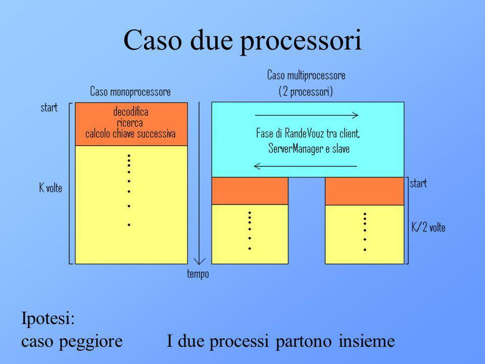 Caso due processori Ipotesi: caso peggioreI due processi partono insieme