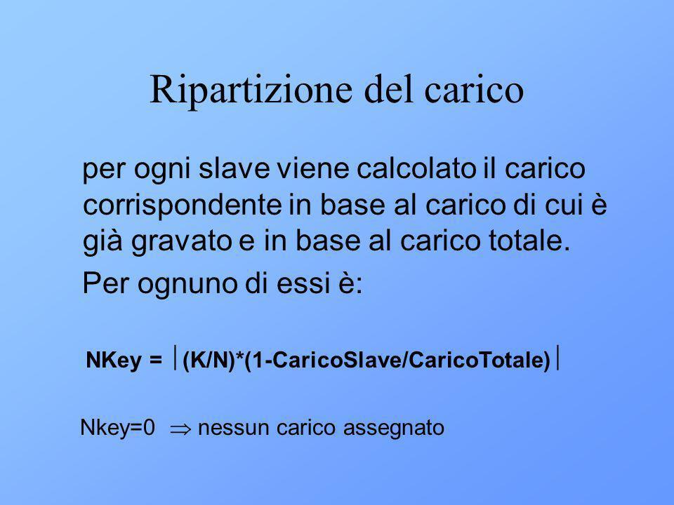 Ripartizione del carico per ogni slave viene calcolato il carico corrispondente in base al carico di cui è già gravato e in base al carico totale.