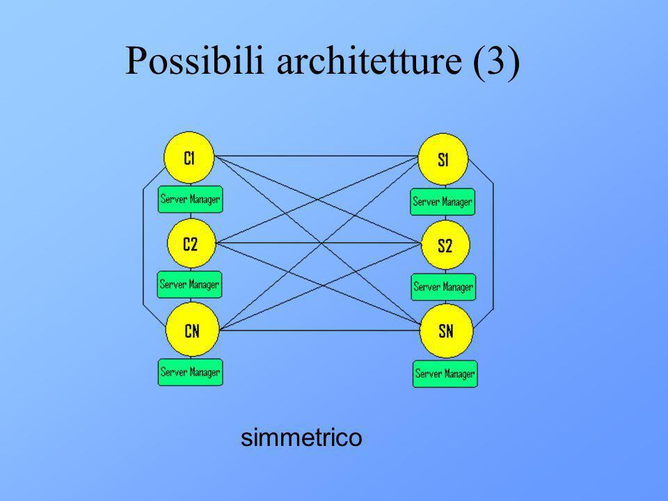 Architettura del Manager Listener: Allocazione statica RequestManager, Esecutor: Allocazione dinamica