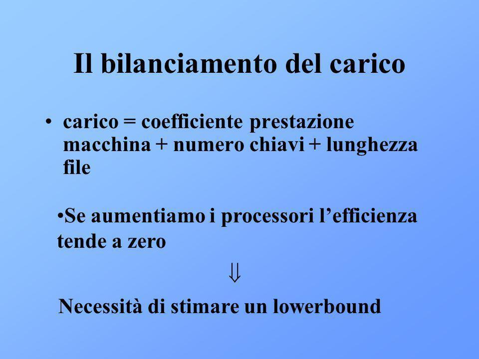 Il bilanciamento del carico carico = coefficiente prestazione macchina + numero chiavi + lunghezza file Se aumentiamo i processori lefficienza tende a zero Necessità di stimare un lowerbound