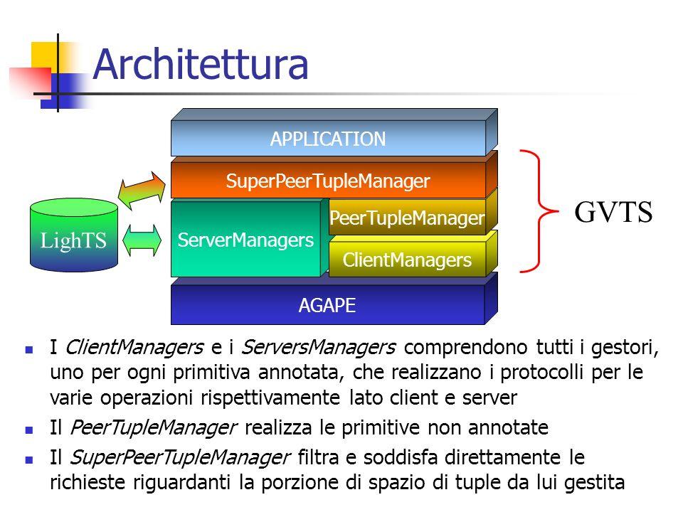 Architettura AGAPE ServerManagers ClientManagers PeerTupleManager SuperPeerTupleManager APPLICATION GVTS LighTS I ClientManagers e i ServersManagers c