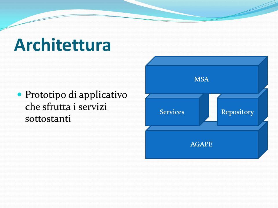 Architettura Prototipo di applicativo che sfrutta i servizi sottostanti AGAPE RepositoryServices MSA