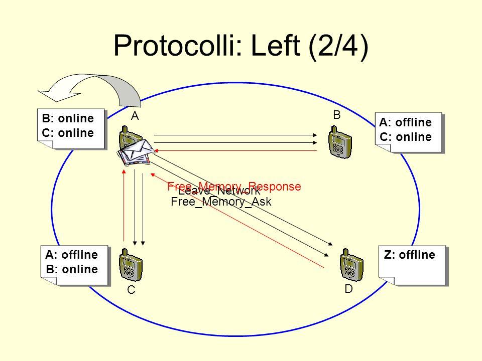 A: online B: online Protocolli: Left (2/4) Z: offline A A: offline B: online B C D A: online C: online B: online C: online A: offline C: online Leave_