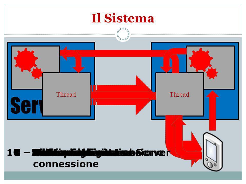 8 - Inoltro richiesta1 - Richiesta di connessione2 – Allocazione risorse ProxyServer Thread 3 - Inoltro richiesta al Server4 - Allocazione risorse5 - Invio porte gestione 6 - Notifica avvenuta connessione 7 - Nuova richiesta9 - Streaming10 - Inoltro stream Il Sistema