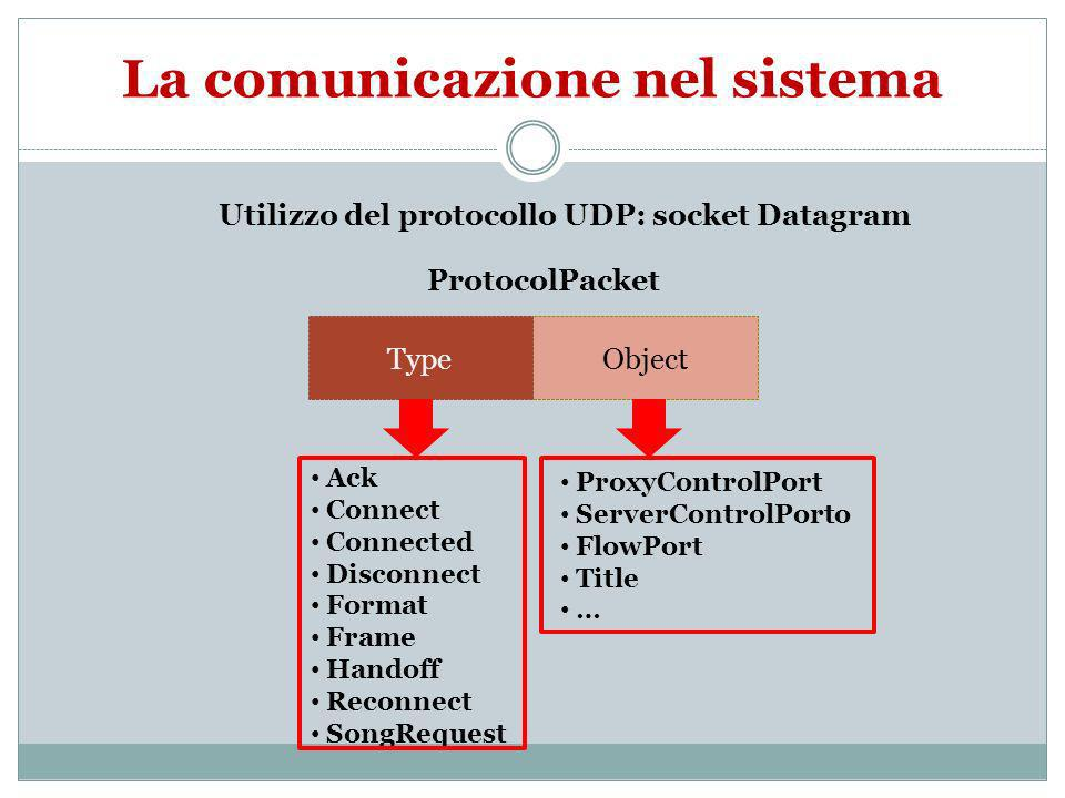 La comunicazione nel sistema Utilizzo del protocollo UDP: socket Datagram ObjectType ProtocolPacket Ack Connect Connected Disconnect Format Frame Handoff Reconnect SongRequest ProxyControlPort ServerControlPorto FlowPort Title …