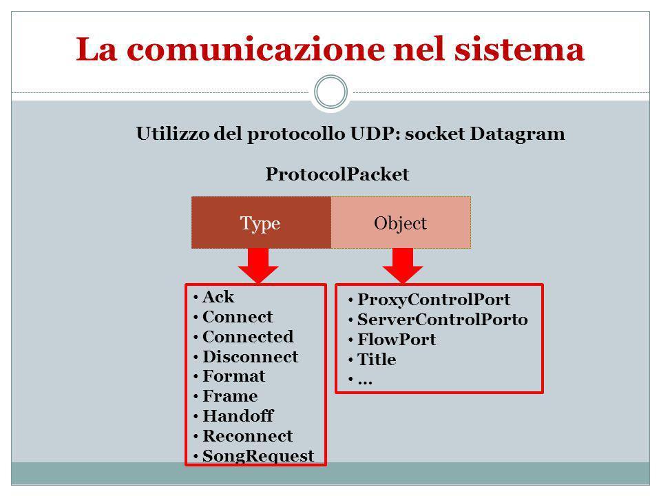 Server: protocollo comunicazione ServerProxy Connect Connected SongRequest ProxyControlPort ServerControlPort FlowPort Title