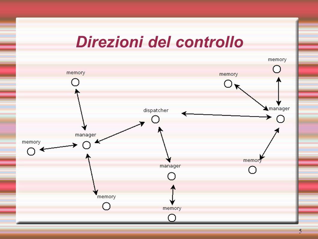6 Replicazione del dispatcher Ingresso nel sistema: RESOLV_ASK_DIS -> RESOLV_ANS_DIS Caso 1, nessun dispatcher attivo, richiesta di elezione a dispatcher attivo: SET_CMD_DIS -> SET_ACCEPT_DIS Caso 2, un altro dispatcher è attivo, copia passiva con aggiornamento parziale dello stato (copia calda) Guasto del dispatcher attivo: messaggio di reset da parte delle copie