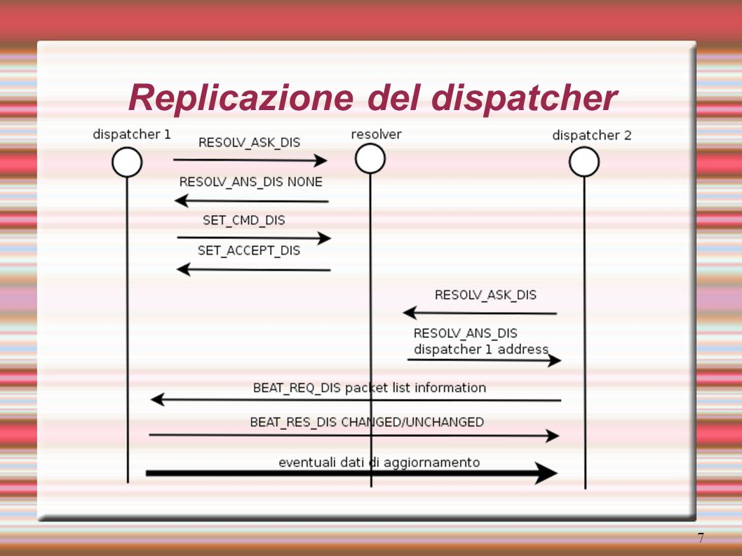 7 Replicazione del dispatcher