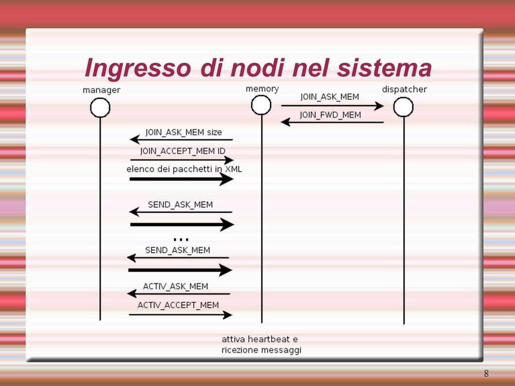 9 Uscita di nodi dal sistema