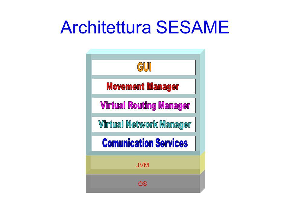 Architettura SESAME OS JVM