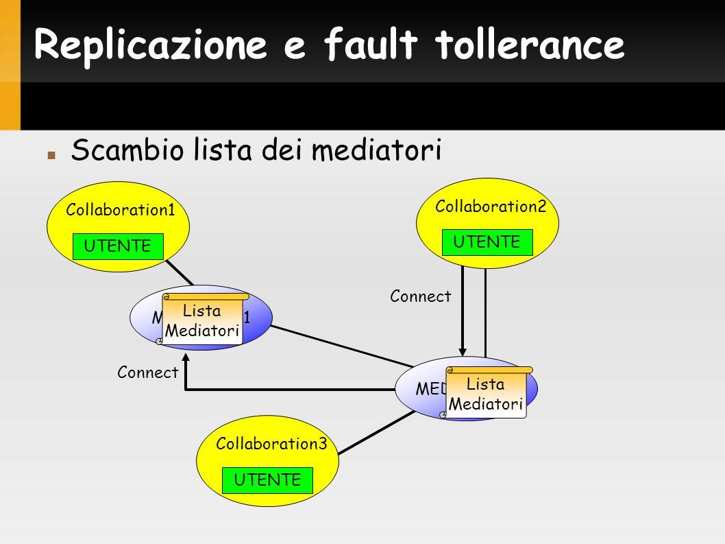 Connect Replicazione e fault tollerance Scambio lista dei mediatori MEDIATOR1 MEDIATOR2 UTENTE Collaboration1 UTENTE Collaboration3 UTENTE Collaboration2 Lista Mediatori Lista Mediatori