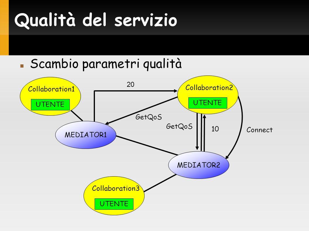 Qualità del servizio Scambio parametri qualità 10 GetQoS 20 Connect MEDIATOR1 MEDIATOR2 UTENTE Collaboration1 UTENTE Collaboration3 UTENTE Collaborati