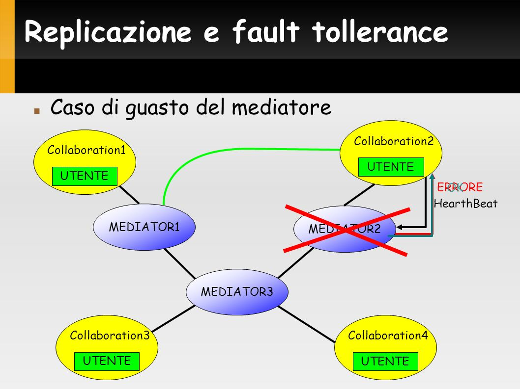 ERRORE Replicazione e fault tollerance Caso di guasto del mediatore MEDIATOR2 HearthBeat OK MEDIATOR1 MEDIATOR3 UTENTE Collaboration1 UTENTE Collaboration4 UTENTE Collaboration3 UTENTE Collaboration2