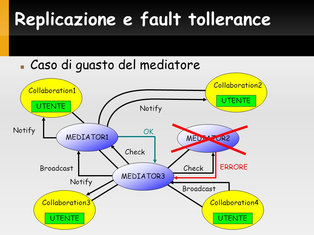 Replicazione e fault tollerance Caso di guasto del mediatore MEDIATOR2 Check Notify Check ERRORE Notify OK Broadcast MEDIATOR3 UTENTE Collaboration3 UTENTE Collaboration2 MEDIATOR1 UTENTE Collaboration1 Broadcast UTENTE Collaboration4
