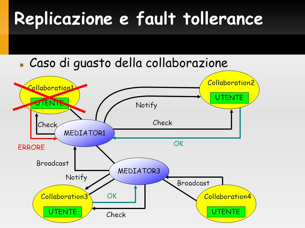 ERRORE Replicazione e fault tollerance Caso di guasto della collaborazione UTENTE Collaboration1 Broadcast Notify Broadcast Check OK Check Notify UTENTE Collaboration2 MEDIATOR3 UTENTE Collaboration4 UTENTE Collaboration3 MEDIATOR1