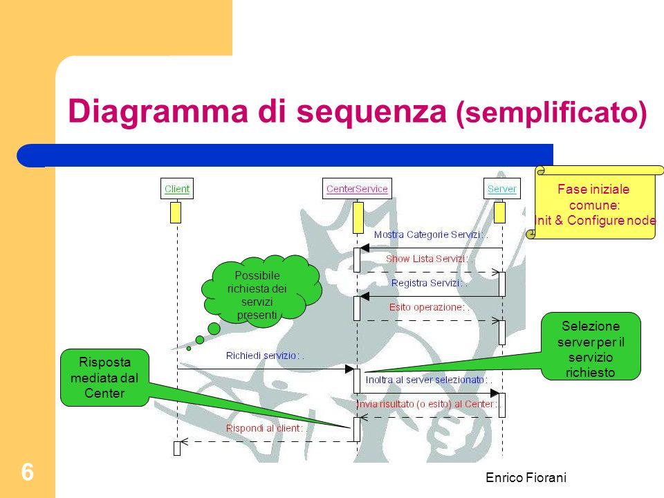 Enrico Fiorani 6 Diagramma di sequenza (semplificato) Selezione server per il servizio richiesto Fase iniziale comune: Init & Configure node Risposta mediata dal Center Possibile richiesta dei servizi presenti