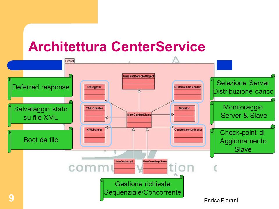 Enrico Fiorani 9 Architettura CenterService Selezione Server Distribuzione carico Monitoraggio Server & Slave Check-point di Aggiornamento Slave Deferred response Salvataggio stato su file XML Boot da file Gestione richieste Sequenziale/Concorrente
