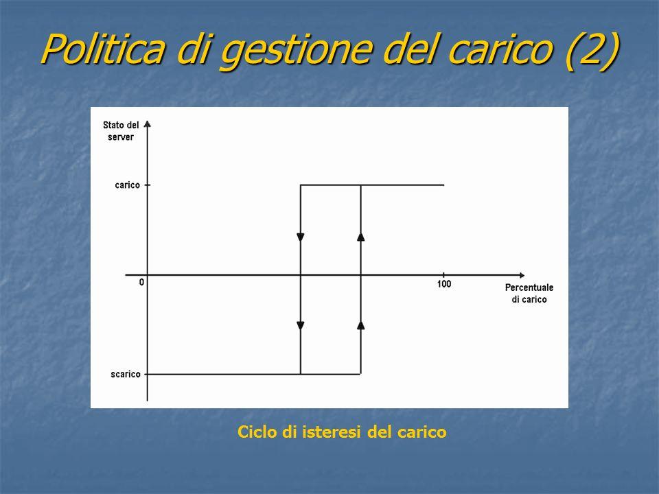 Politica di gestione del carico (2) Ciclo di isteresi del carico