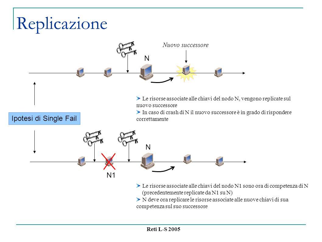 Reti L-S 2005 Replicazione Le risorse associate alle chiavi del nodo N, vengono replicate sul nuovo successore In caso di crash di N il nuovo successore è in grado di rispondere correttamente Nuovo successore N N Le risorse associate alle chiavi del nodo N1 sono ora di competenza di N (precedentemente replicate da N1 su N) N deve ora replicare le risorse associate alle nuove chiavi di sua competenza sul suo successore N1 Ipotesi di Single Fail
