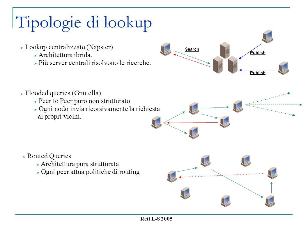 Reti L-S 2005 Tipologie di lookup Lookup centralizzato (Napster) Architettura ibrida.