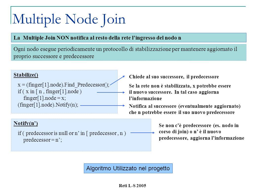 Reti L-S 2005 Multiple Node Join Ogni nodo esegue periodicamente un protocollo di stabilizzazione per mantenere aggiornato il proprio successore e predecessore La Multiple Join NON notifica al resto della rete lingresso del nodo n Stabilize() x = (finger[1].node).Find_Predecessor(); if ( x in [ n, finger[1].node ) finger[1].node = x; (finger[1].node).Notify(n); Chiede al suo successore, il predecessore Notifica al successore (eventualmente aggiornato) che n potrebbe essere il suo nuovo predecessore Se non cè predecessore (es.
