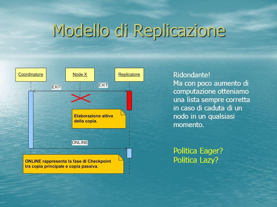 Modello di Replicazione Ridondante.