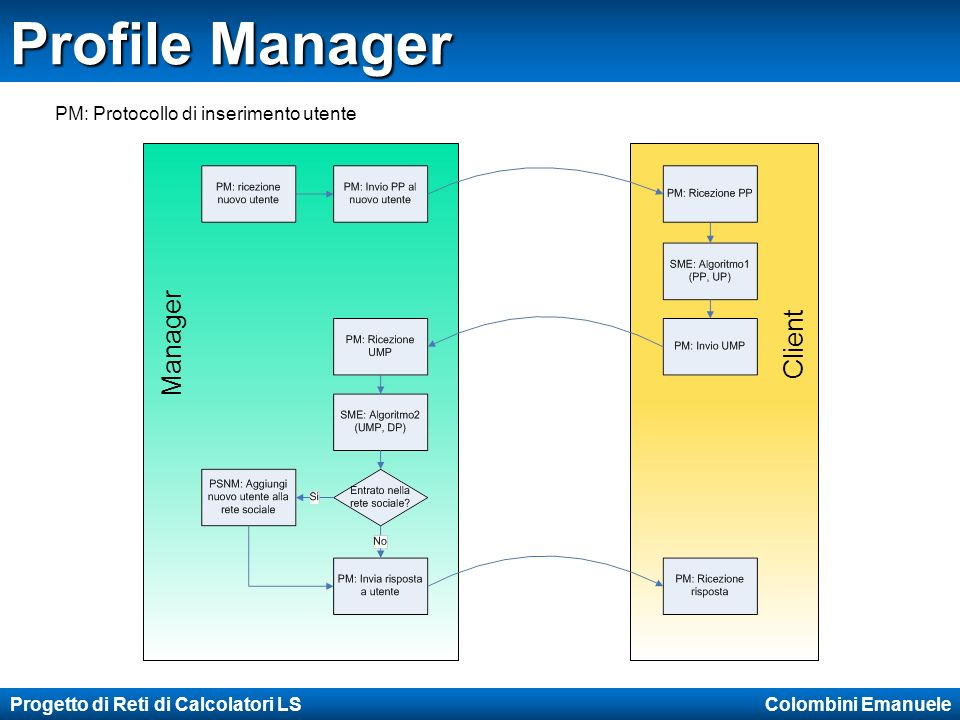 Progetto di Reti di Calcolatori LS Colombini Emanuele Profile Manager Manager Client PM: Protocollo di inserimento utente