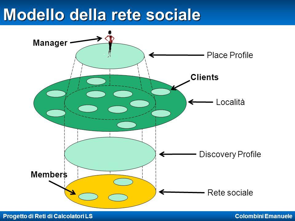 Progetto di Reti di Calcolatori LS Colombini Emanuele Modello della rete sociale Località Rete sociale Place Profile Discovery Profile Clients Members Manager