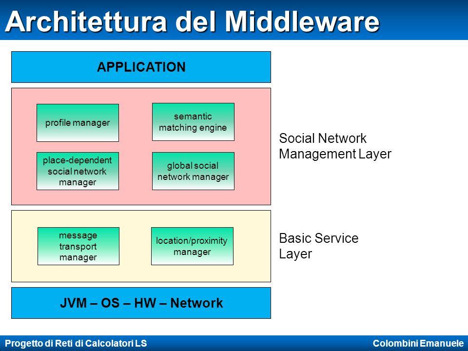 Progetto di Reti di Calcolatori LS Colombini Emanuele Architettura del Middleware JVM – OS – HW – Network APPLICATION location/proximity manager messa